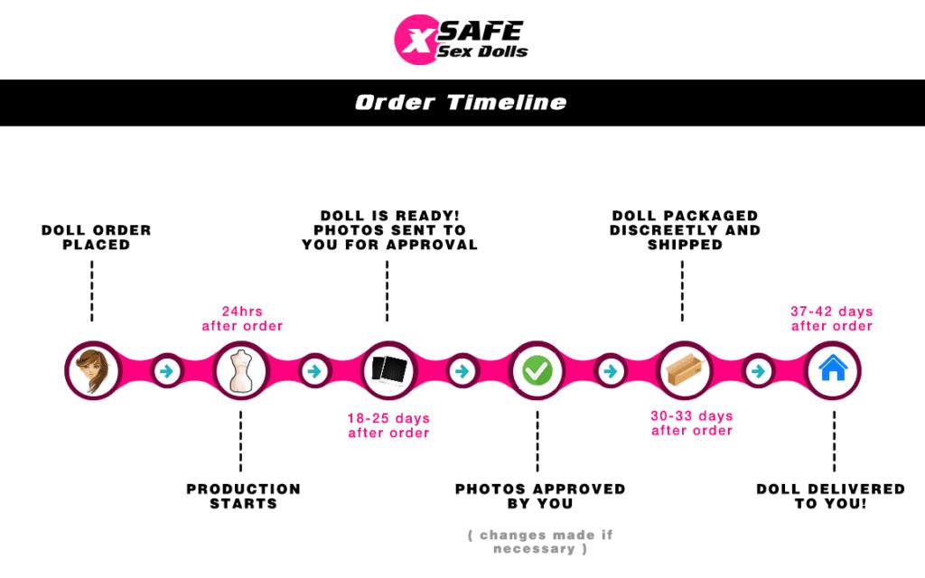 Order Timeline